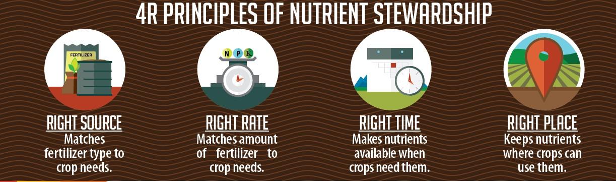 Source: 4R Nutrient Stewardship- www.nutrientstewardship.org